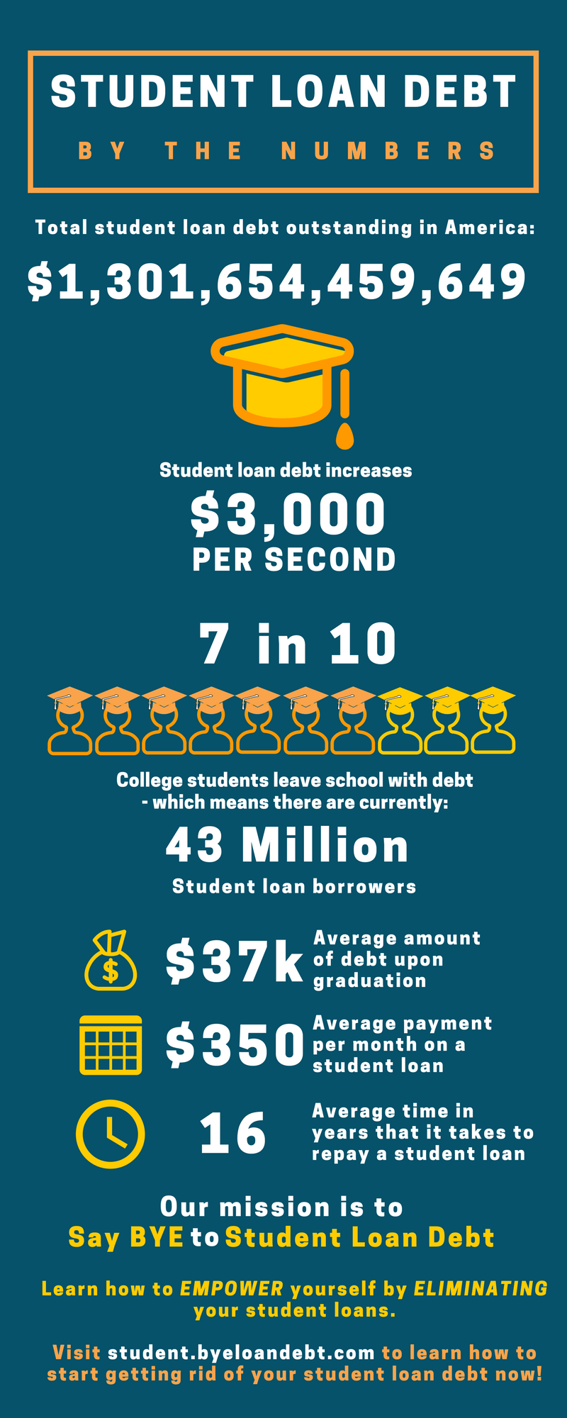 Average Student Loan Debt_BYE Infographic